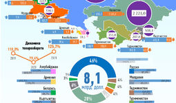 Инфографика: Торговля Узбекистана со странами СНГ за июль 2021 года