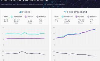 Узбекистан в течение месяца поднялся сразу на 7 позиций в мировом рейтинге по cкорости интернета