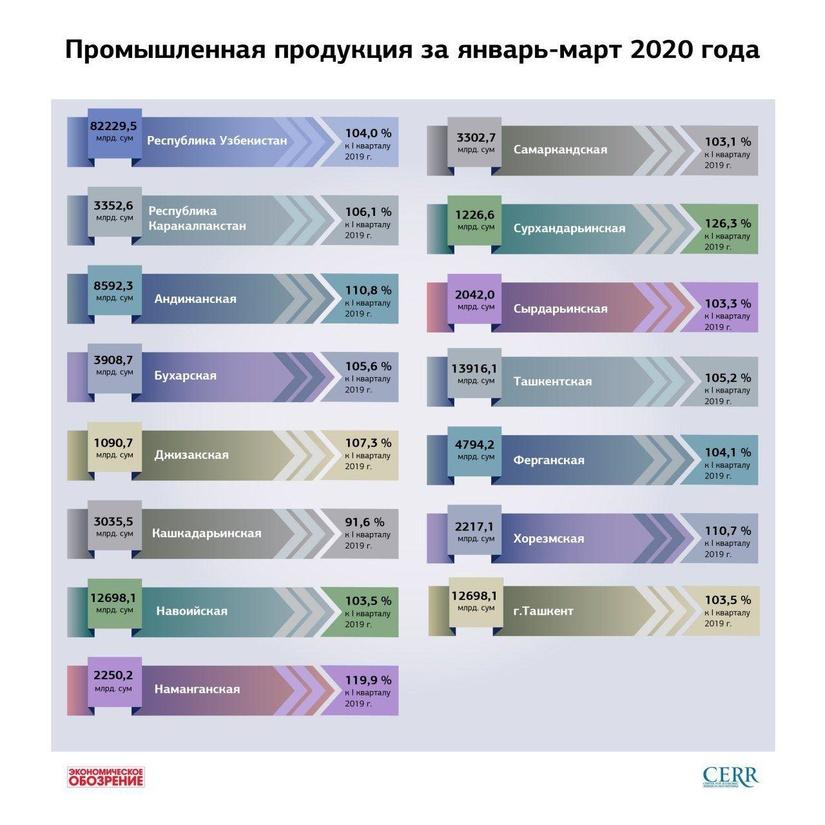 Инфографика: Промышленная продукция за январь-март 2020 года