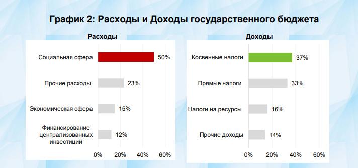 Результаты налоговой политики в Узбекистане за 2020 год