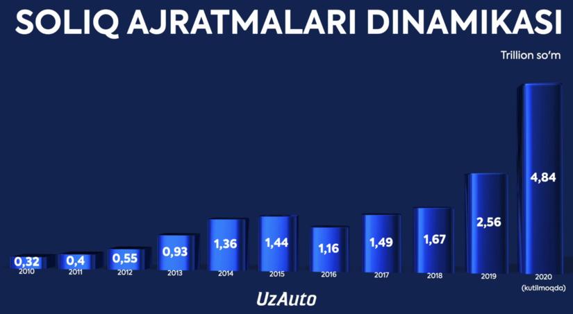 """""""UzAuto Motors"""" сўнгги 10 йилда тўлаган солиқлар динамикасини кўрсатди"""