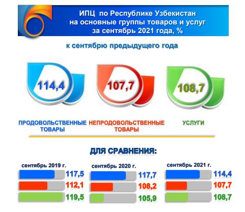 Инфляция в потребительском секторе Узбекистана в сентябре составила 1,1%
