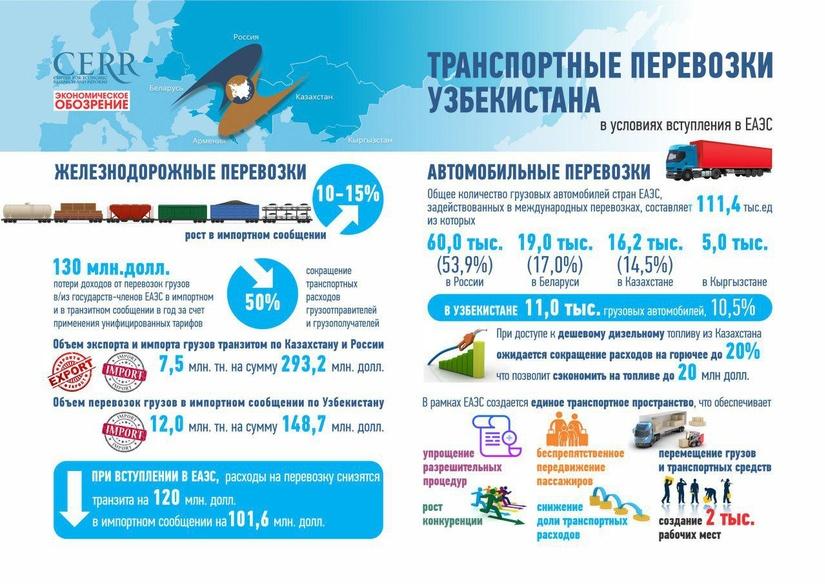 Инфографика: Транспортные перевозки Узбекистана в условиях вступления в ЕАЭС