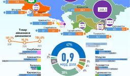Инфографика: 2021 йил январда Ўзбекистоннинг МДҲ давлатлари билан савдоси