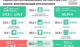 2021 йил январь-сентябрь ойларида Ўзбекистон иқтисодиётининг ривожланиши (+инфографика)