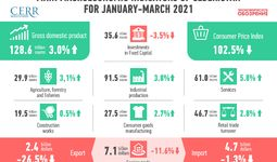 The trajectory of the first quarter of the Uzbek economy