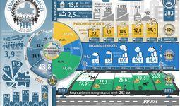 Инфографика: Социально-экономическое развитие  Самаркандской области за пять лет