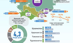 Infografika: O'zbekistonning Markaziy Osiyo davlatlari bilan 2020 yil noyabr oyidagi savdo aloqalari