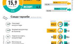 Инфографика: Ўзбекистоннинг 2020 йил 1-ярим йиллик ташқи савдоси