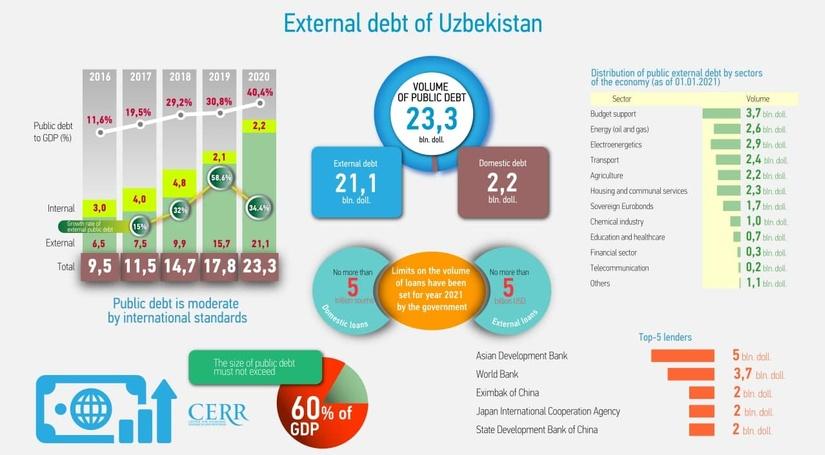 Infographic: External debt of Uzbekistan