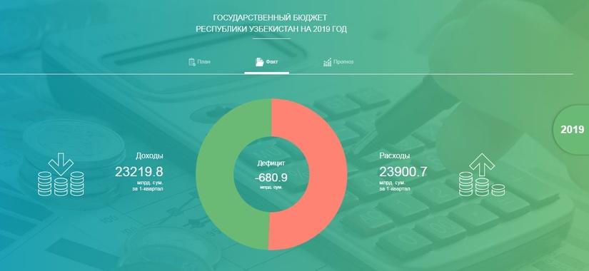 Минфин опубликовал Отчет о прозрачности в бюджетно-налоговой сфере