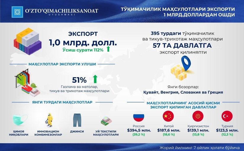 Экспорт текстиля из Узбекистана по итогам 7 месяцев составил $1 млрд