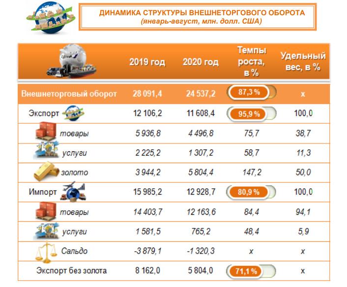 За восемь месяцев внешнеторговый оборот Узбекистана составил 24,5 млрд долларов