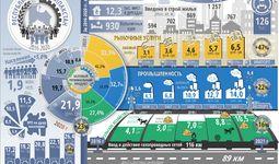 Инфографика: Социально-экономическое развитие Республики Каракалпакстан за пять лет