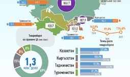 Инфографика: Торговля Узбекистана со странами Центральной Азии за март 2021 года