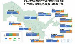 Инвестиционная активность регионов Узбекистана