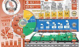 Infografika: Jizzax viloyatining besh yillik ijtimoiy-iqtisodiy rivojlanishi
