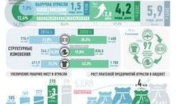 Инфографика:Текстильная отрасль Узбекистана в 2016-2021 гг.