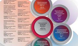 Инфографика: Производство промышленной продукции  по отдельным видам экономической деятельности за январь-март 2020 года