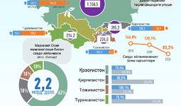 Infografika: O'zbekistonning Markaziy Osiyo davlatlari bilan savdo aloqalari