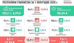 Предварительные итоги: основные макроэкономические показатели Республики Узбекистан за 1-ое полугодие 2020 года