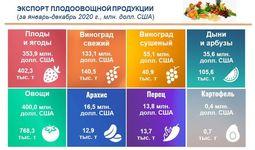 Узбекистан в 2020 году экспортировал плодоовощную продукцию на $1 млрд