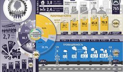 Infografika: Toshkent shahrining besh yillik ijtimoiy-iqtisodiy rivojlanishi