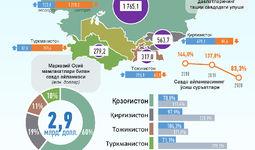 Инфографика: Ўзбекистоннинг Марказий Осиё давлатлари билан савдо алоқалари