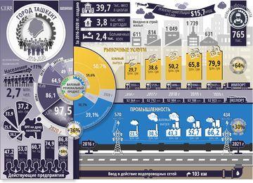 Инфографика: Социально-экономическое развитие города Ташкента за пять лет