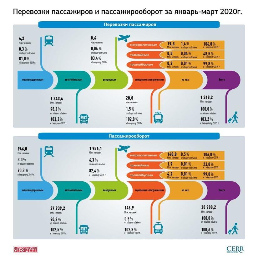 Инфографика: Перевозки пассажиров и пассажирооборот за январь-март 2020г.