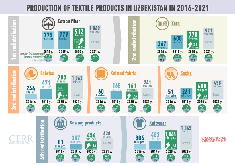 Infographics: Manufacturing Textile products in Uzbekistan in 2016-2021