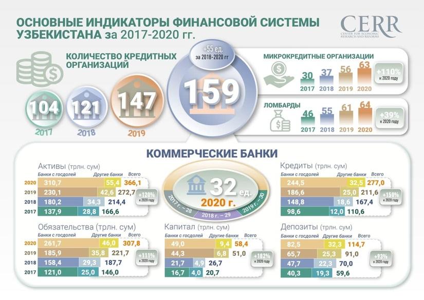 Инфографика: Основные индикаторы финансовой системы Узбекистана за 2017-2020 гг.