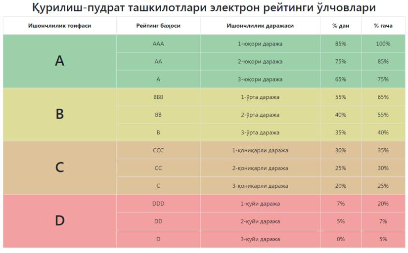 Қурилиш-пудрат ташкилотларининг онлайн-рейтинги ишга туширилди