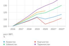 Экономики Центральной Азии быстро растут