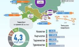 Инфографика: Торговля Узбекистана со странами Центральной Азии за ноябрь 2020 года