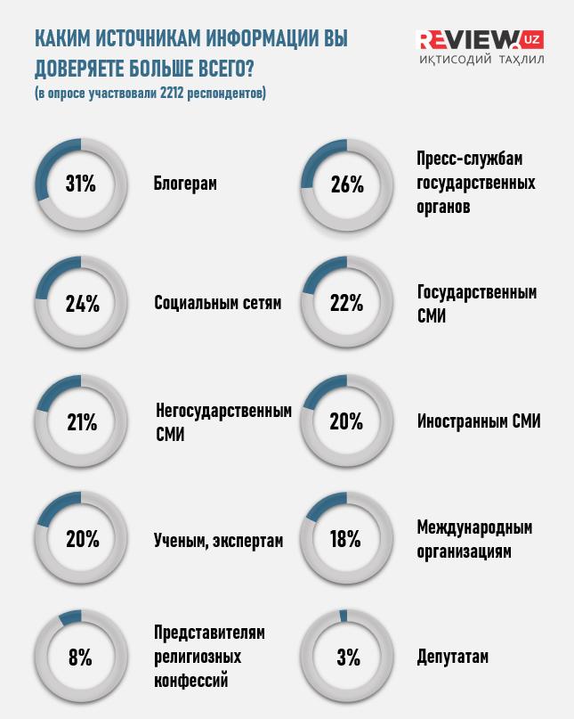 Инфографика: Каким источникам информации Вы доверяете больше всего