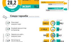 Инфографика: Ўзбекистоннинг 2021 йил январь-сентябрь ойи учун ташқи савдоси