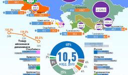 Infografika: O'zbekistonning 2020 yil yanvar-noyabr oylarida MDH davlatlari bilan savdo aloqasi