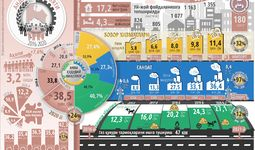 Инфографика: Андижон вилоятининг беш йиллик ижтимоий-иқтисодий ривожланиши