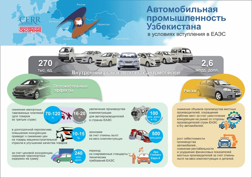 Инфографика: Автомобильная промышленность Узбекистана в условиях вступления в ЕАЭС