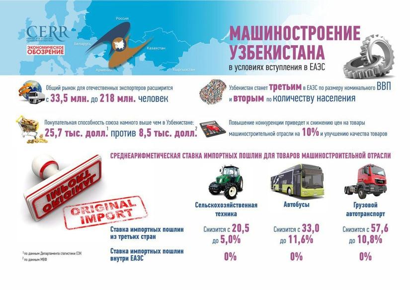 Инфографика: Машиностроение Узбекистана в условиях вступления в ЕАЭС