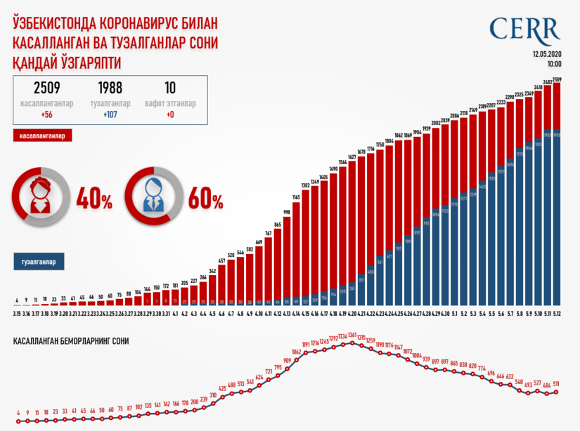 Infografika: O'zbekistonda koronavirus bilan kasallangan va tuzalganlar soni qanday o'zgaryapti