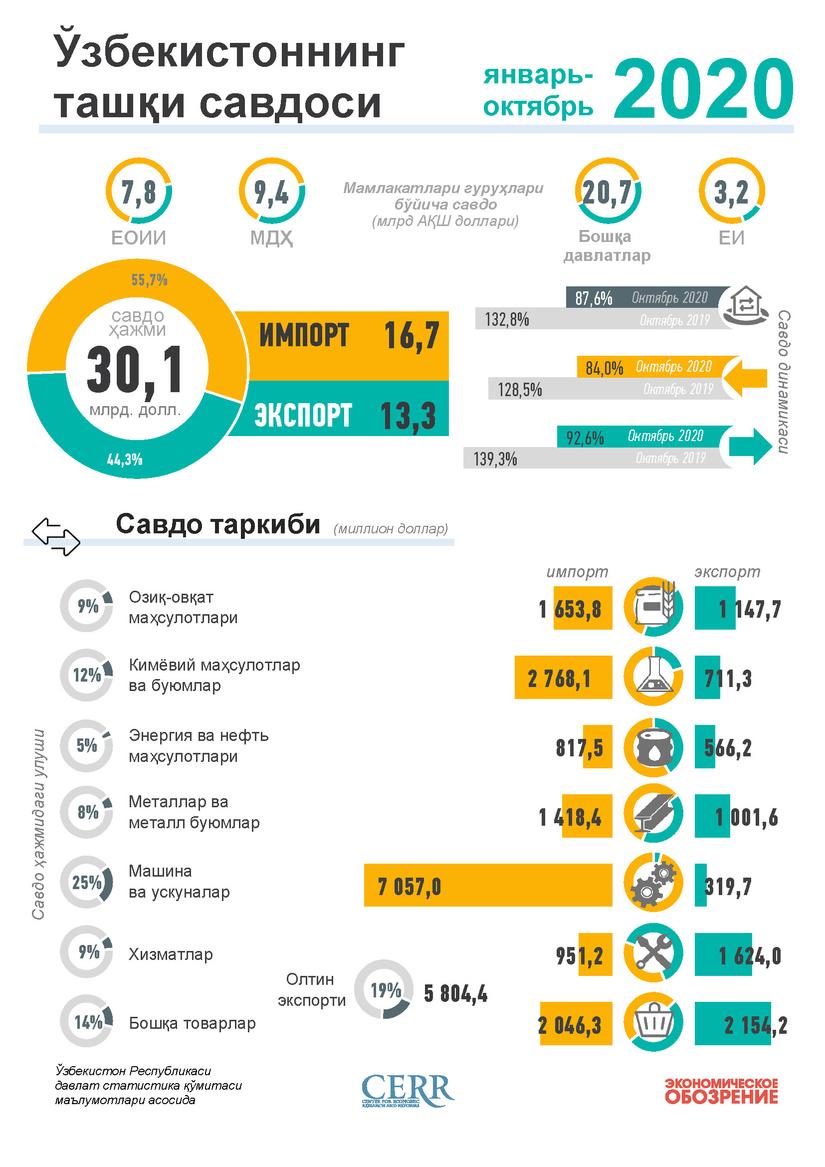 Infografika: O'zbekistonning 2020 yil yanvar-oktyabr oylari uchun tashqi savdosi