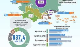 Инфографика: Ўзбекистоннинг Марказий Осиё давлатлари билан 2021 йил февраль ойидаги савдо алоқалари