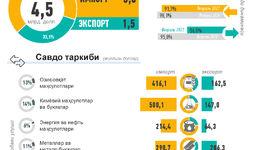 Инфографика: Ўзбекистоннинг 2021 йил январь-февраль ойи учун ташқи савдоси