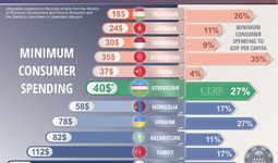 Infographics: Minimum consumer spending in Uzbekistan and other countries