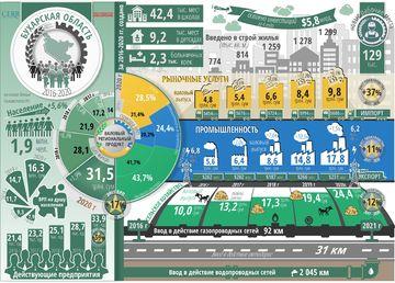Инфографика: Социально-экономическое развитие Бухарской области за пять лет