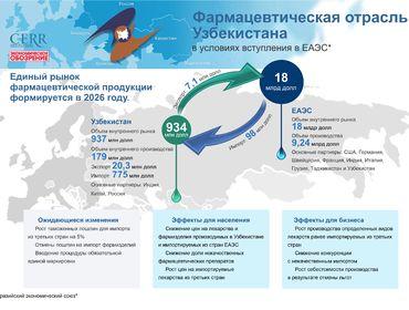 Комментарий ЦЭИР: фармацевтическая отрасль Узбекистана в условиях ЕАЭС