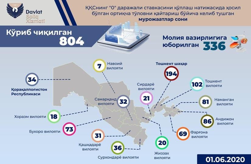 Tadbirkorlar diqqatiga: Davlat byudjetidan tadbirkorlik sub'yektlariga 611,6 mlrd. QQS summasi qaytarildi