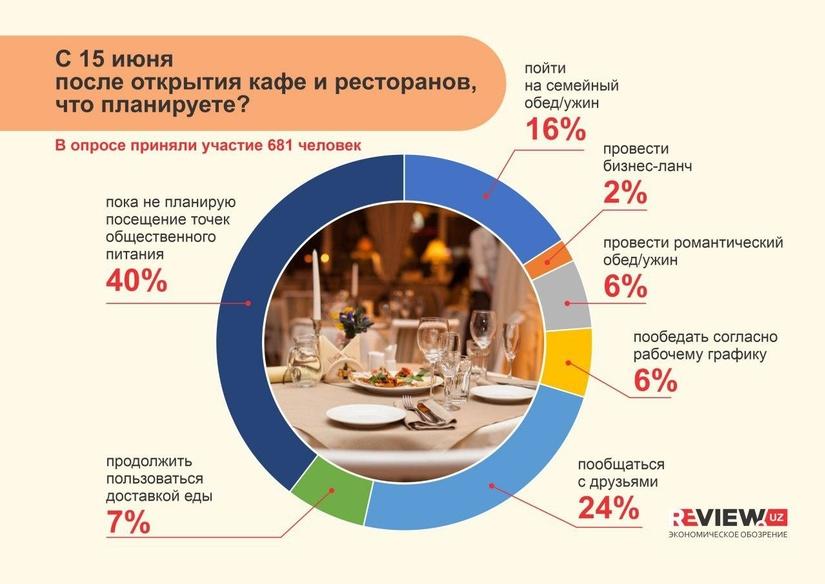 Инфографика: после открытия кафе и ресторанов, что планируете?